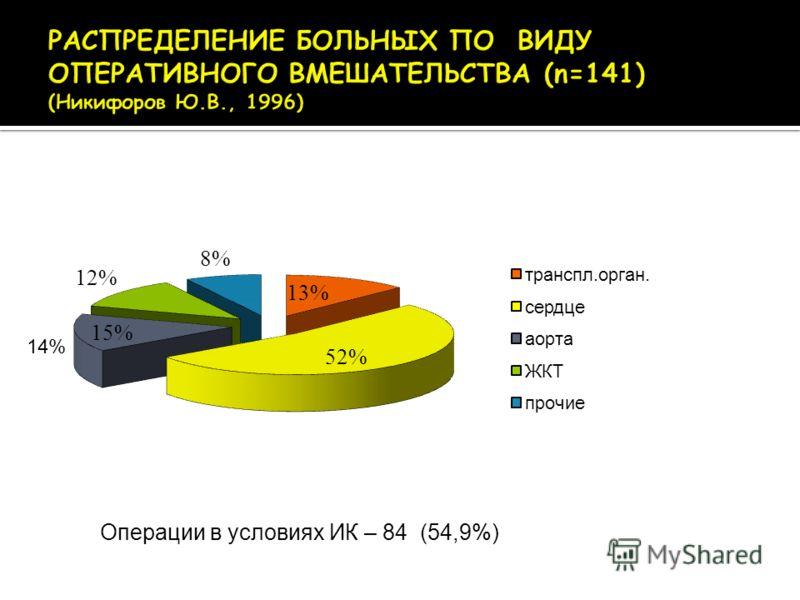 14% Операции в условиях ИК – 84 (54,9%)