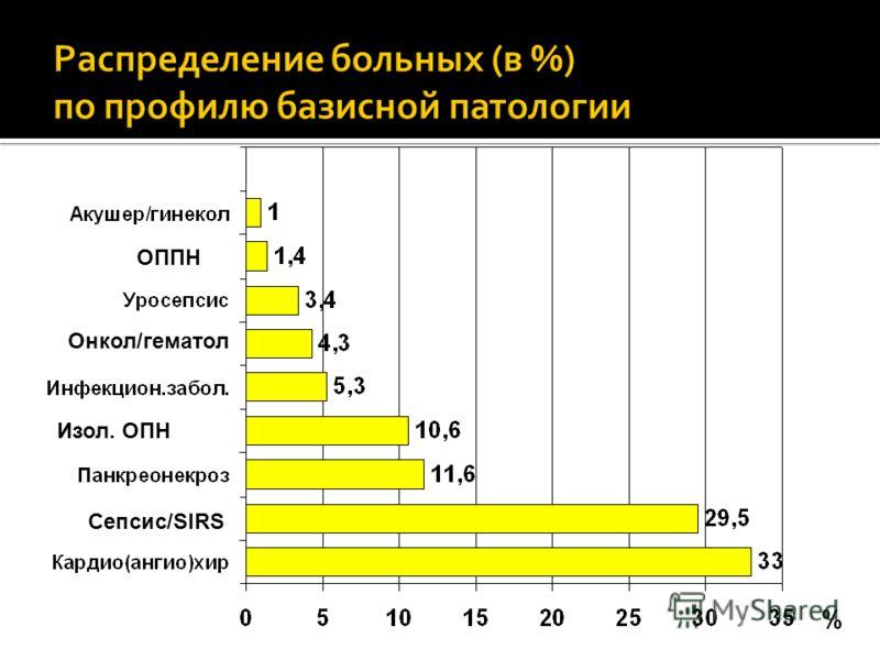 % Сепсис/SIRS Изол. ОПН Онкол/гематол ОППН