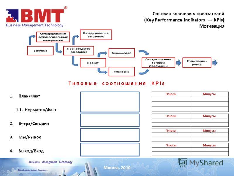Москва, 2010 Система ключевых показателей (Key Performance Indikators KPIs) Мотивация Типовые соотношения KPIs 1.План/Факт 1.1. Норматив/Факт 2.Вчера/Сегодня 3.Мы/Рынок 4.Выход/Вход ПлюсыМинусы ПлюсыМинусы ПлюсыМинусы ПлюсыМинусы
