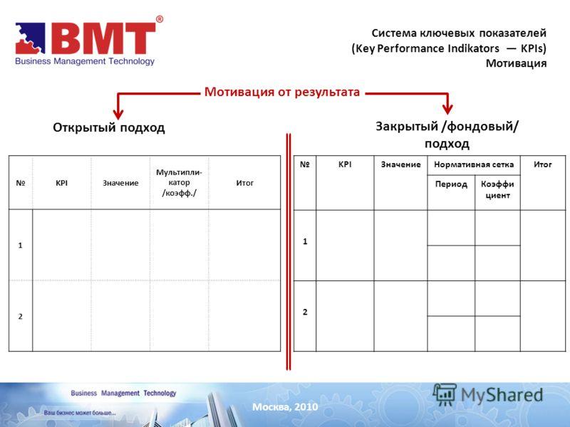 Москва, 2010 Система ключевых показателей (Key Performance Indikators KPIs) Мотивация Мотивация от результата Открытый подход Закрытый /фондовый/ подход KPIЗначение Мультипли- катор /коэфф./ Итог 1 2 KPIЗначениеНормативная сеткаИтог ПериодКоэффи циен