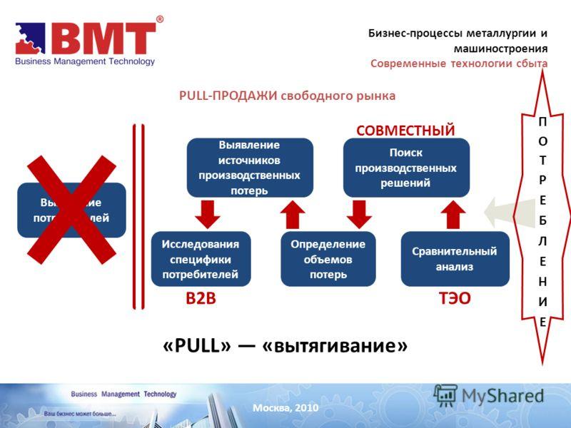 Москва, 2010 PULL-ПРОДАЖИ свободного рынка Выявление потребителей «PULL» «вытягивание» Исследования специфики потребителей Выявление источников производственных потерь Определение объемов потерь Поиск производственных решений Сравнительный анализ B2B