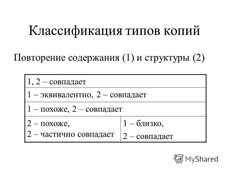 Классификация типов копий Повторение содержания (1) и структуры (2) 1, 2 – совпадает 1 – эквивалентно, 2 – совпадает 1 – похоже, 2 – совпадает 2 – похоже, 2 – частично совпадает 1 – близко, 2 – совпадает