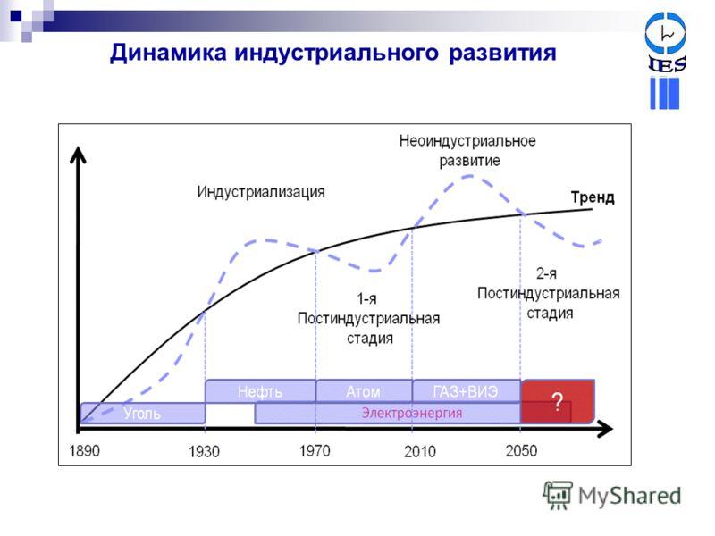 Динамика индустриального развития