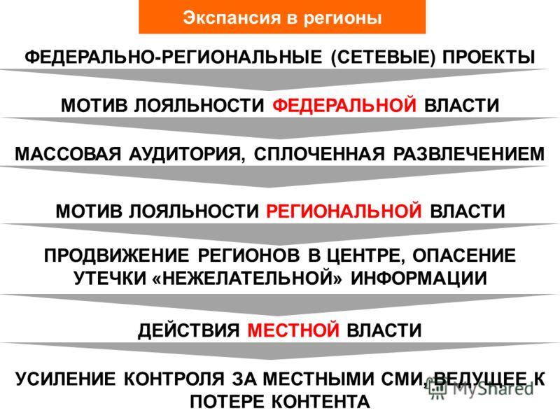 Экспансия в регионы ФЕДЕРАЛЬНО-РЕГИОНАЛЬНЫЕ (СЕТЕВЫЕ) ПРОЕКТЫ МОТИВ ЛОЯЛЬНОСТИ РЕГИОНАЛЬНОЙ ВЛАСТИ УСИЛЕНИЕ КОНТРОЛЯ ЗА МЕСТНЫМИ СМИ, ВЕДУЩЕЕ К ПОТЕРЕ КОНТЕНТА ДЕЙСТВИЯ МЕСТНОЙ ВЛАСТИ ПРОДВИЖЕНИЕ РЕГИОНОВ В ЦЕНТРЕ, ОПАСЕНИЕ УТЕЧКИ «НЕЖЕЛАТЕЛЬНОЙ» ИНФ