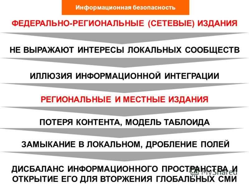 Информационная безопасность РЕГИОНАЛЬНЫЕ И МЕСТНЫЕ ИЗДАНИЯ ЗАМЫКАНИЕ В ЛОКАЛЬНОМ, ДРОБЛЕНИЕ ПОЛЕЙ ДИСБАЛАНС ИНФОРМАЦИОННОГО ПРОСТРАНСТВА И ОТКРЫТИЕ ЕГО ДЛЯ ВТОРЖЕНИЯ ГЛОБАЛЬНЫХ СМИ ФЕДЕРАЛЬНО-РЕГИОНАЛЬНЫЕ (СЕТЕВЫЕ) ИЗДАНИЯ ИЛЛЮЗИЯ ИНФОРМАЦИОННОЙ ИНТЕ