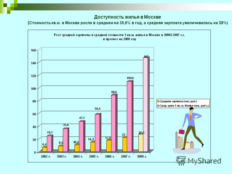 Доступность жилья в Москве ( Стоимость кв.м. в Москве росла в среднем на 35,6% в год, а средняя зарплата увеличивалась на 28%)