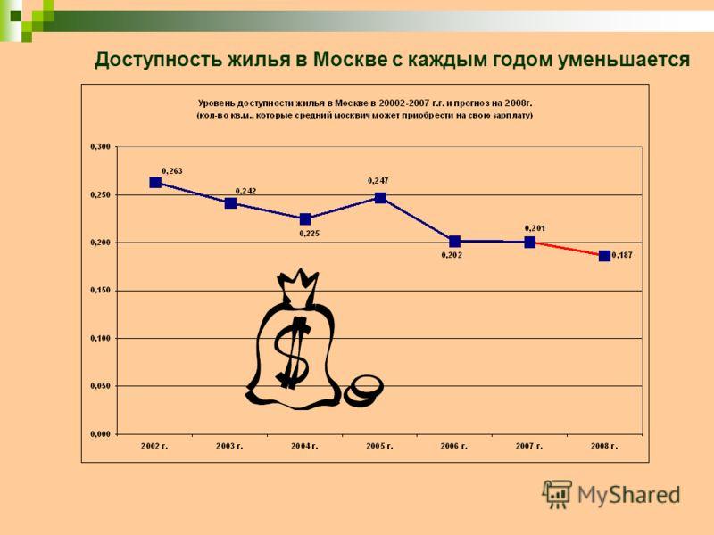 Доступность жилья в Москве с каждым годом уменьшается