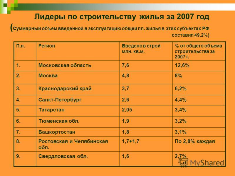 Лидеры по строительству жилья за 2007 год ( Суммарный объем введенной в эксплуатацию общей пл. жилья в этих субъектах РФ составил 49,2%) П.н.РегионВведено в строй млн. кв.м. % от общего объема строительства за 2007 г. 1.Московская область7,612,6% 2.М