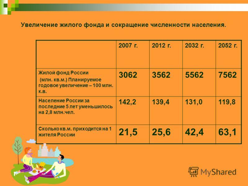 Увеличение жилого фонда и сокращение численности населения. 2007 г.2012 г.2032 г.2052 г. Жилой фонд России (млн. кв.м.) Планируемое годовое увеличение – 100 млн. к.в. 3062356255627562 Население России за последние 5 лет уменьшилось на 2,8 млн.чел. 14