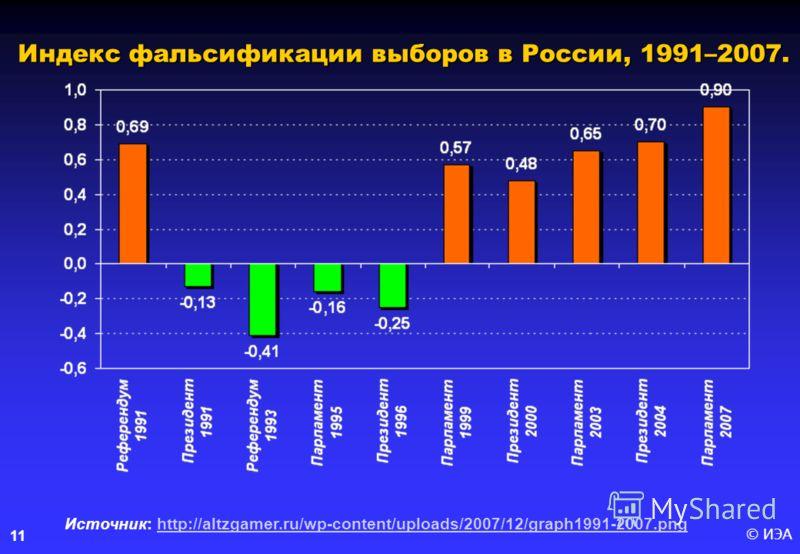 © ИЭА 11 Индекс фальсификации выборов в России, 1991–2007. Источник: http://altzgamer.ru/wp-content/uploads/2007/12/graph1991-2007.pnghttp://altzgamer.ru/wp-content/uploads/2007/12/graph1991-2007.png
