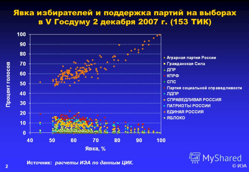 © ИЭА 2 Явка избирателей и поддержка партий на выборах в V Госдуму 2 декабря 2007 г. (153 ТИК) Источник: расчеты ИЭА по данным ЦИК.