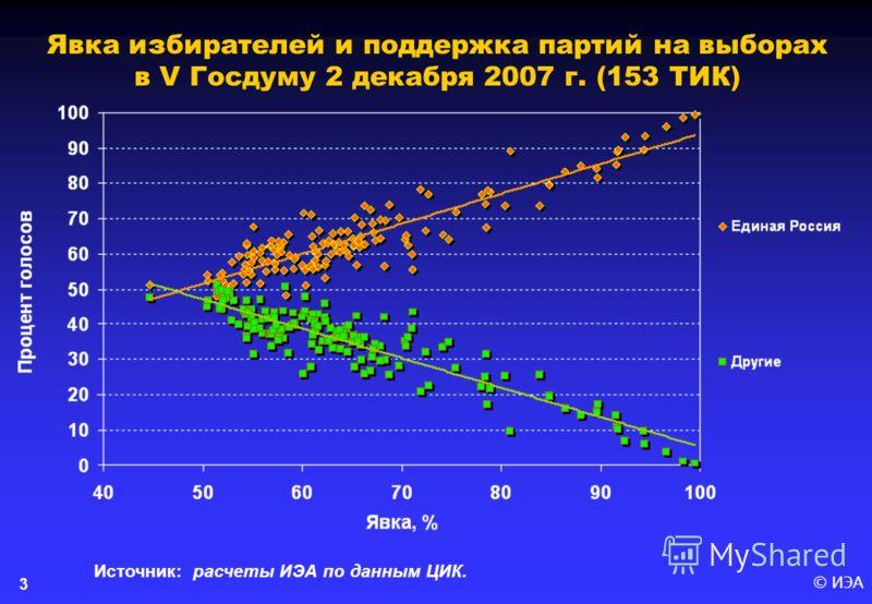 © ИЭА 3 Явка избирателей и поддержка партий на выборах в V Госдуму 2 декабря 2007 г. (153 ТИК) Источник: расчеты ИЭА по данным ЦИК.