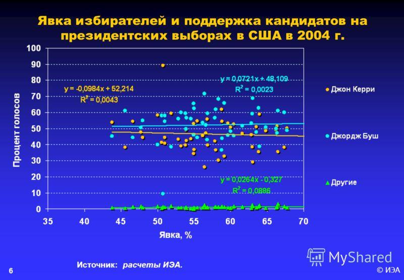 © ИЭА 6 Явка избирателей и поддержка кандидатов на президентских выборах в США в 2004 г. Источник: расчеты ИЭА.