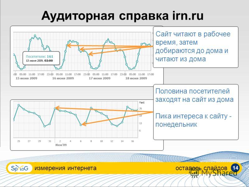 Аудиторная справка irn.ru измерения интернетаосталось слайдов Сайт читают в рабочее время, затем добираются до дома и читают из дома Половина посетителей заходят на сайт из дома Пика интереса к сайту - понедельник 14
