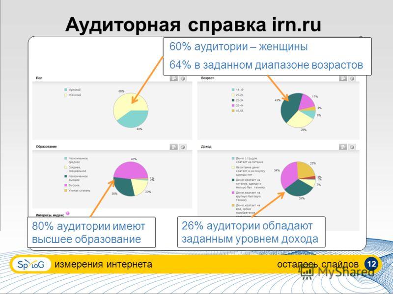 измерения интернетаосталось слайдов Аудиторная справка irn.ru 60% аудитории – женщины 64% в заданном диапазоне возрастов 80% аудитории имеют высшее образование 26% аудитории обладают заданным уровнем дохода 12