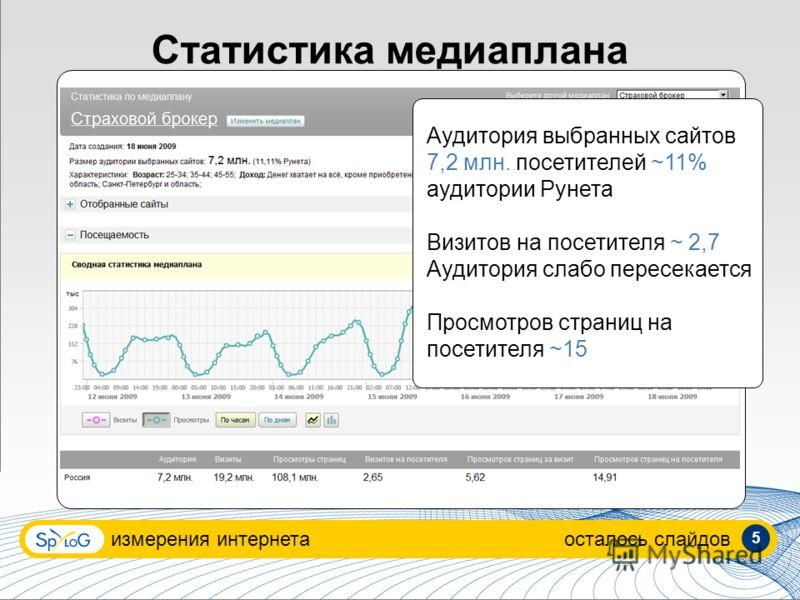 Статистика медиаплана измерения интернетаосталось слайдов Аудитория выбранных сайтов 7,2 млн. посетителей ~11% аудитории Рунета Визитов на посетителя ~ 2,7 Аудитория слабо пересекается Просмотров страниц на посетителя ~15 5