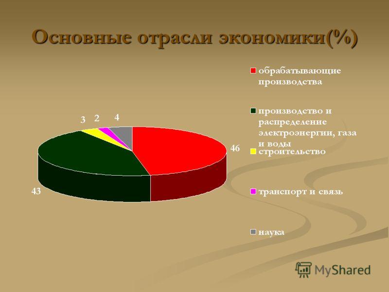 Основные отрасли экономики(%)