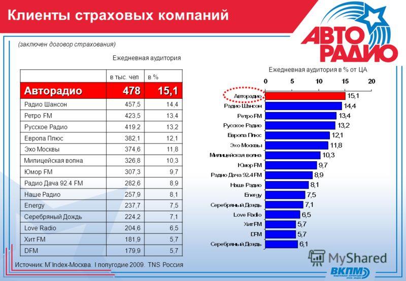 Ежедневная аудитория Ежедневная аудитория в % от ЦА Клиенты страховых компаний (заключен договор страхования) Источник: M`Index-Москва. I полугодие 2009. TNS Россия в тыс. челв %Авторадио47815,1 Радио Шансон457,514,4 Ретро FM423,513,4 Русское Радио41