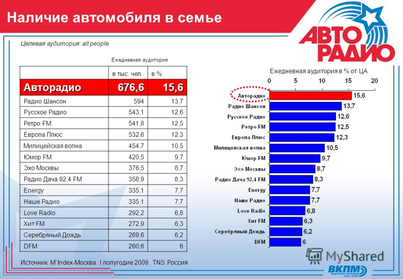 Наличие автомобиля в семье Источник: M`Index-Москва. I полугодие 2009. TNS Россия Целевая аудитория: all people Ежедневная аудитория Ежедневная аудитория в % от ЦА в тыс. челв %Авторадио676,615,6 Радио Шансон59413,7 Русское Радио543,112,6 Ретро FM541