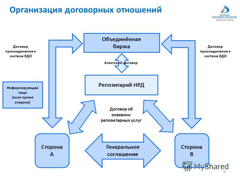 Организация договорных отношений 9 Генеральное соглашение Сторона А Сторона В Репозитарий НРД Объединённая биржа Агентский договор Договор присоединения к системе ЭДО Информирующее лицо (если третья сторона) Договор об оказании репозитарных услуг