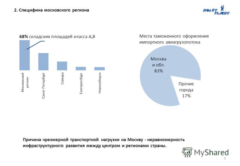2. Специфика московского региона 3 8,96 млн.м² 68% cкладских площадей класса А,В Места таможенного оформления импортного авиагрузопотока Причина чрезмерной транспортной нагрузки на Москву - неравномерность инфраструктурного развития между центром и р