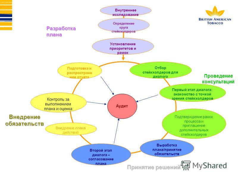 Внедрение обязательств Принятие решений Внутреннее исследование Проведение консультаций Установление приоритетов и рамок Отбор стейкхолдеров для диалога Первый этап диалога: знакомство с точкой зрения стейкхолдеров Выработка плана/принятие обязательс