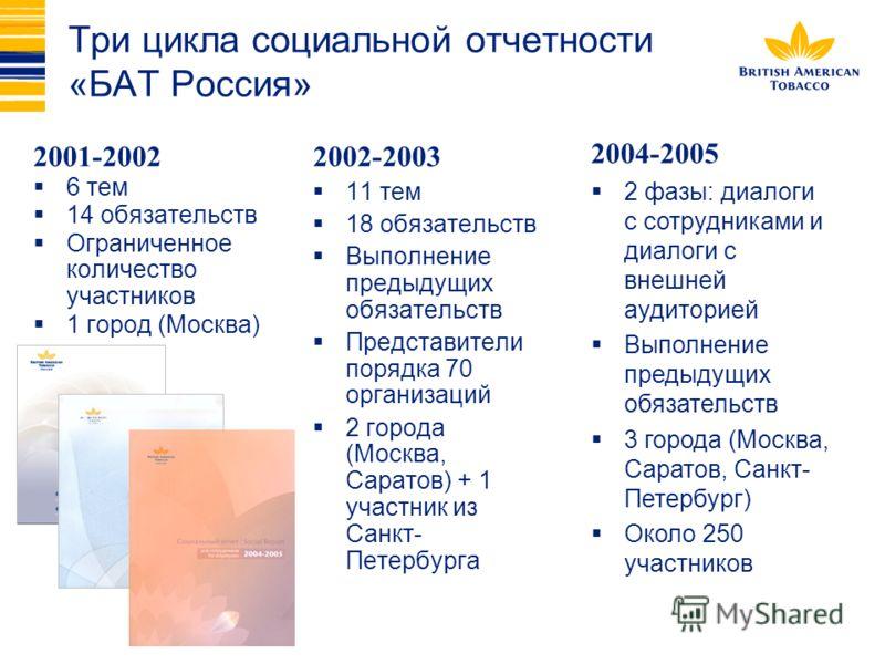 Три цикла социальной отчетности «БАТ Россия» 2001-2002 6 тем 14 обязательств Ограниченное количество участников 1 город (Москва) 2002-2003 11 тем 18 обязательств Выполнение предыдущих обязательств Представители порядка 70 организаций 2 города (Москва