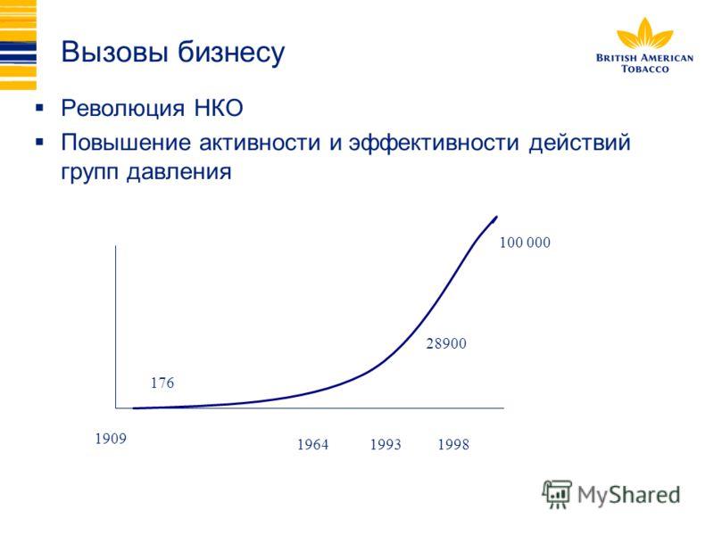 Вызовы бизнесу Революция НКО Повышение активности и эффективности действий групп давления 1909 196419931998 176 28900 100 000