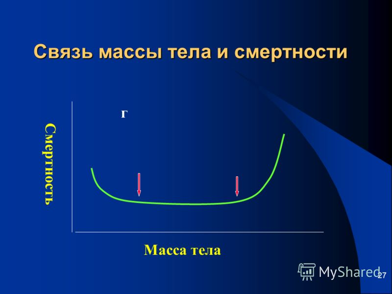 27 Связь массы тела и смертности Смертность Масса тела г