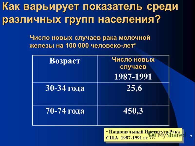 7 Как варьирует показатель среди различных групп населения? Возраст Число новых случаев 1987-1991 30-34 года 25,6 70-74 года450,3 * Национальный Института Рака США 1987-1991 гг. * Национальный Института Рака США 1987-1991 гг. Число новых случаев рака