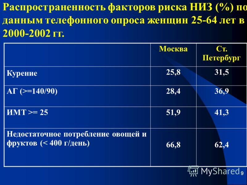 9 Распространенность факторов риска НИЗ (%) по данным телефонного опроса женщин 25-64 лет в 2000-2002 гг. МоскваСт. Петербург Курение 25,831,5 АГ (>=140/90)28,436,9 ИМТ >= 2551,941,3 Недостаточное потребление овощей и фруктов (< 400 г/день) 66,862,4