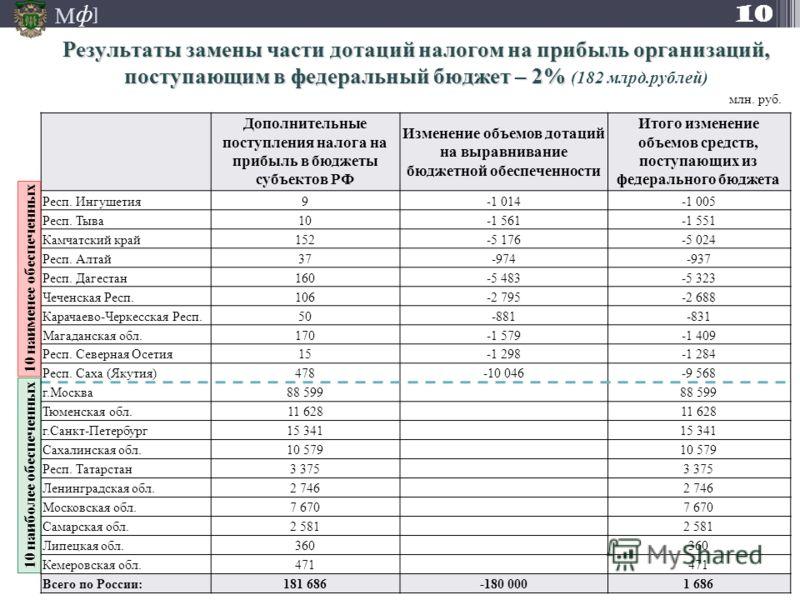 М ] ф Результаты замены части дотаций налогом на прибыль организаций, поступающим в федеральный бюджет – 2% Результаты замены части дотаций налогом на прибыль организаций, поступающим в федеральный бюджет – 2% (182 млрд.рублей) млн. руб. 10 Дополните