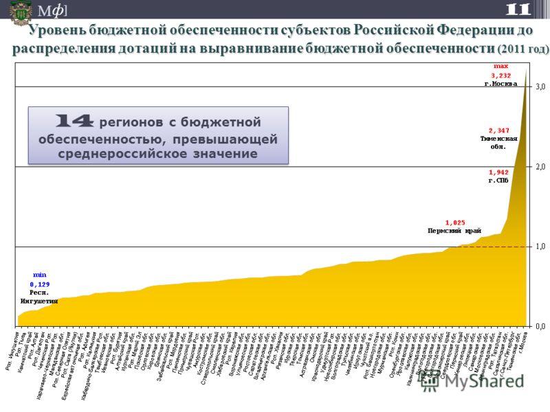 М ] ф Уровень бюджетной обеспеченности субъектов Российской Федерации до распределения дотаций на выравнивание бюджетной обеспеченности (2011 год) 11 14 регионов с бюджетной обеспеченностью, превышающей среднероссийское значение 14 регионов с бюджетн