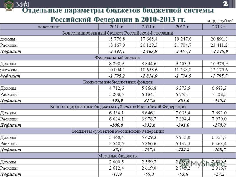 М ] ф Отдельные параметры бюджетов бюджетной системы Российской Федерации в 2010-2013 гг. показатель2010 г.2011 г.2012 г.2013 г. Консолидированный бюджет Российской Федерации доходы15 776,817 665,419 247,620 891,3 Расходы18 167,920 129,321 704,723 41