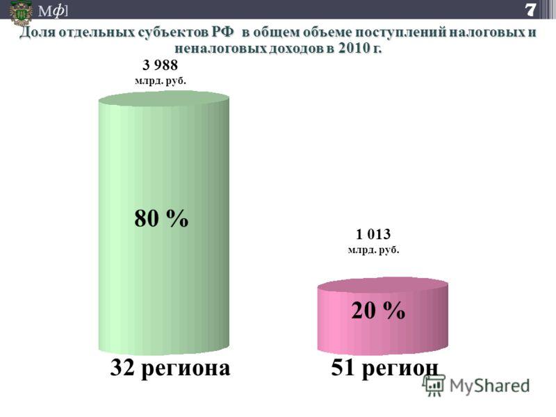 М ] ф 7 Доля отдельных субъектов РФ в общем объеме поступлений налоговых и неналоговых доходов в 2010 г. 80 % 20 % 32 региона51 регион 3 988 млрд. руб. 1 013 млрд. руб.