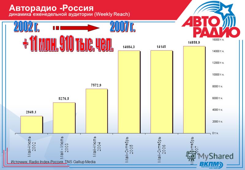 Источник: Radio Index-Россия. TNS Gallup Media Авторадио -Россия динамика еженедельной аудитории (Weekly Reach)