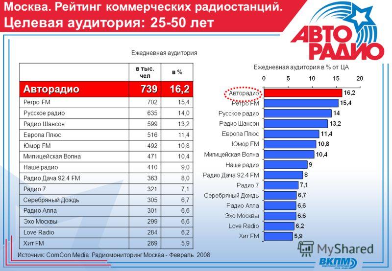 Москва. Рейтинг коммерческих радиостанций. Целевая аудитория: 25-50 лет Ежедневная аудитория Ежедневная аудитория в % от ЦА Источник: ComCon Media. Радиомониторинг Москва - Февраль 2008. в тыс. чел в %Автоpадио73916,2 Ретро FM70215,4 Русское pадио635