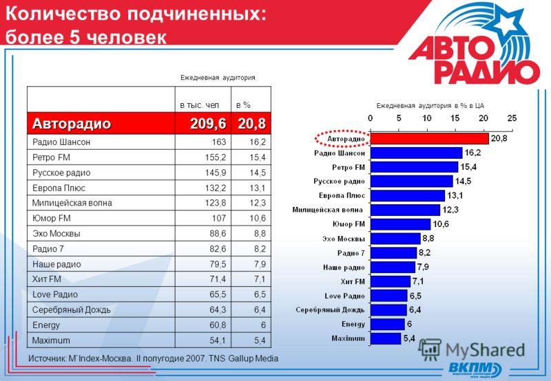 Количество подчиненных: более 5 человек Источник: M`Index-Москва. II полугодие 2007. TNS Gallup Media Ежедневная аудитория Ежедневная аудитория в % в ЦА в тыс. челв %Авторадио209,620,8 Радио Шансон16316,2 Ретро FM155,215,4 Русское радио145,914,5 Евро