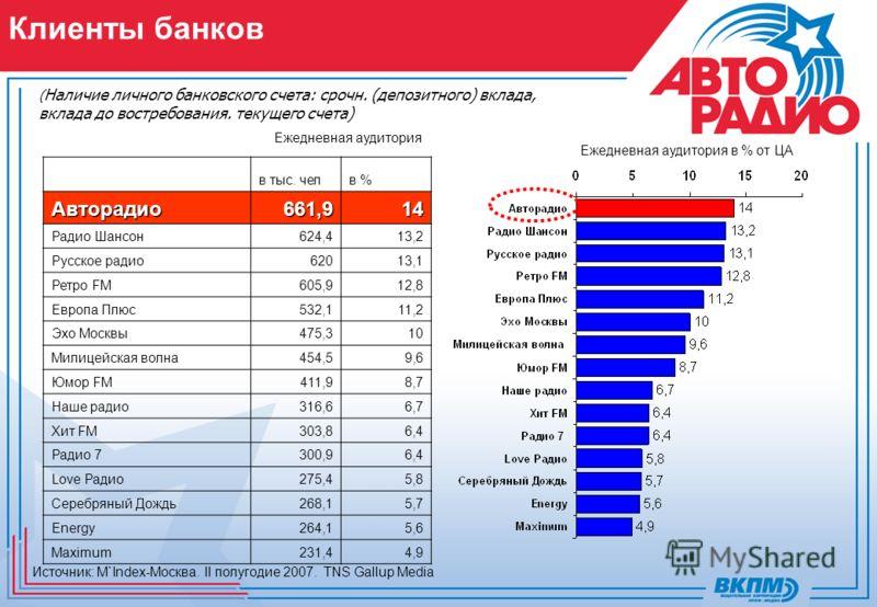 Ежедневная аудитория Ежедневная аудитория в % от ЦА Клиенты банков ( Наличие личного банковского счета: срочн. (депозитного) вклада, вклада до востребования. текущего счета) в тыс. челв %Авторадио661,914 Радио Шансон624,413,2 Русское радио62013,1 Рет