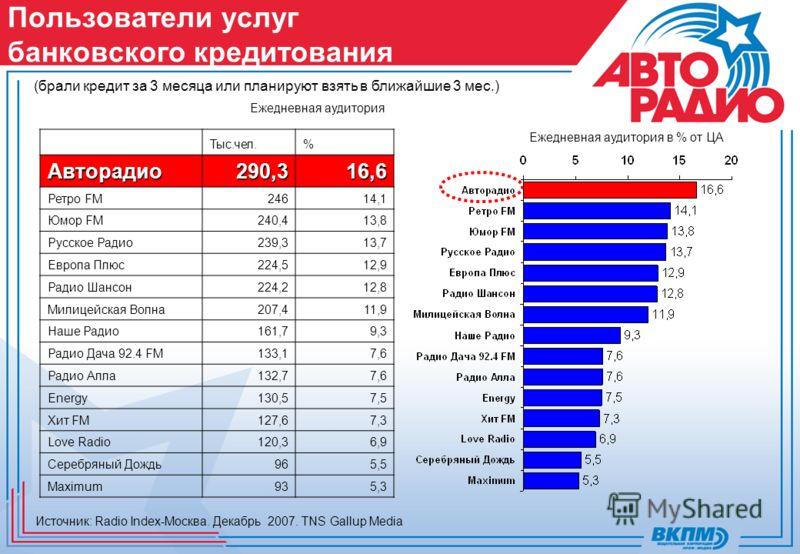 Ежедневная аудитория Ежедневная аудитория в % от ЦА Пользователи услуг банковского кредитования Источник: Radio Index-Москва. Декабрь 2007. TNS Gallup Media Тыс.чел.%Авторадио290,316,6 Ретро FM24614,1 Юмор FM240,413,8 Русское Радио239,313,7 Европа Пл