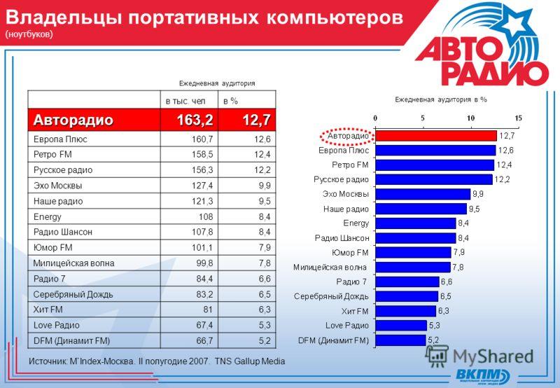 Владельцы портативных компьютеров (ноутбуков) Ежедневная аудитория Источник: M`Index-Москва. II полугодие 2007. TNS Gallup Media Ежедневная аудитория в % в тыс. челв %Авторадио163,212,7 Европа Плюс160,712,6 Ретро FM158,512,4 Русское радио156,312,2 Эх