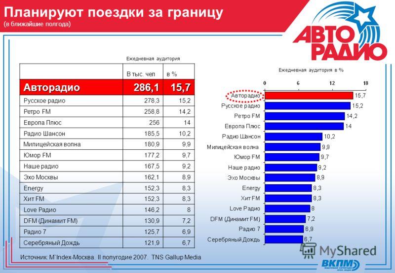 Планируют поездки за границу (в ближайшие полгода) Ежедневная аудитория Источник: M`Index-Москва. II полугодие 2007. TNS Gallup Media Ежедневная аудитория в % В тыс. челв %Авторадио286,115,7 Русское радио278,315,2 Ретро FM258,814,2 Европа Плюс25614 Р