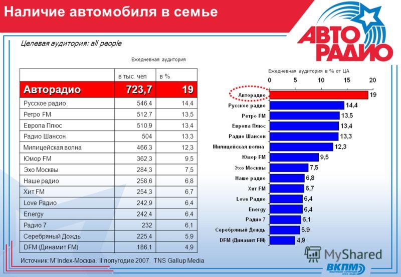 Наличие автомобиля в семье Источник: M`Index-Москва. II полугодие 2007. TNS Gallup Media Целевая аудитория: all people Ежедневная аудитория Ежедневная аудитория в % от ЦА в тыс. челв %Авторадио723,719 Русское радио546,414,4 Ретро FM512,713,5 Европа П