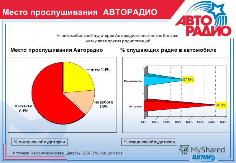 Место прослушивания АВТОPАДИО Место прослушивания Авторадио% слушающих радио в автомобиле % автомобильной аудитории Авторадио значительно больше, чем у всех других радиостанций % ежедневной аудитории Источник: Radio Index-Москва. Декабрь 2007. TNS Ga