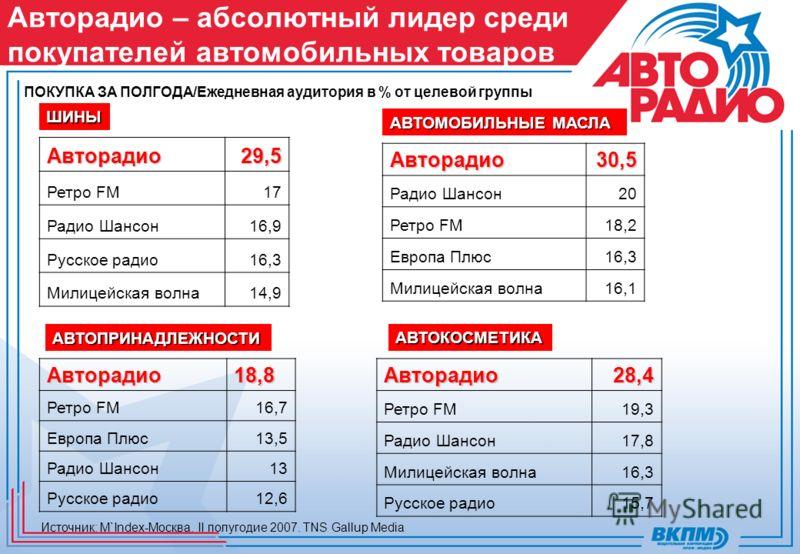 Авторадио – абсолютный лидер среди покупателей автомобильных товаров ПОКУПКА ЗА ПОЛГОДА/Ежедневная аудитория в % от целевой группы ШИНЫ АВТОМОБИЛЬНЫЕ МАСЛА АВТОПРИНАДЛЕЖНОСТИ АВТОКОСМЕТИКА Источник: M`Index-Москва. II полугодие 2007. TNS Gallup Media