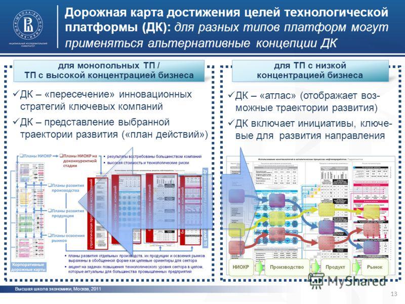 Дорожная карта достижения целей технологической платформы (ДК): для разных типов платформ могут применяться альтернативные концепции ДК 13 Высшая школа экономики, Москва, 2011 для монопольных ТП / ТП с высокой концентрацией бизнеса для ТП с низкой ко