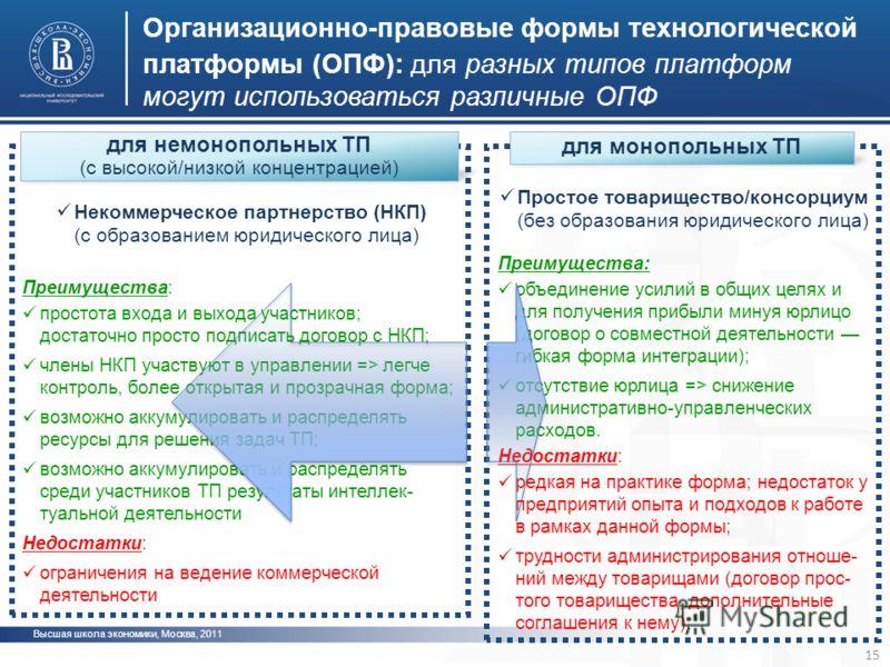 Организационно-правовые формы технологической платформы (ОПФ): для разных типов платформ могут использоваться различные ОПФ 15 Высшая школа экономики, Москва, 2011 для немонопольных ТП (с высокой/низкой концентрацией) для монопольных ТП Простое товар