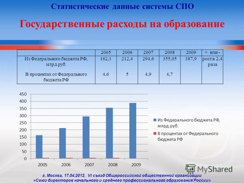 20052006200720082009+ или - Из Федерального бюджета РФ, млрд.руб. 162,1212,4294,6355,05387,9рост в 2,4 раза В процентах от Федерального бюджета РФ 4,654,94,7 Государственные расходы на образование Статистические данные системы СПО г. Москва, 17.04.20
