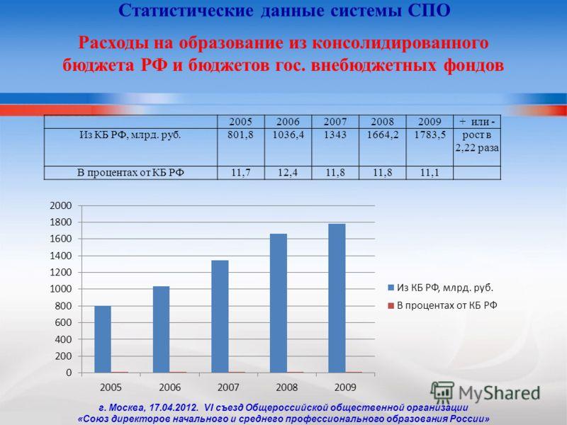 20052006200720082009+ или - Из КБ РФ, млрд. руб.801,81036,413431664,21783,5рост в 2,22 раза В процентах от КБ РФ11,712,411,8 11,1 Расходы на образование из консолидированного бюджета РФ и бюджетов гос. внебюджетных фондов Статистические данные систем