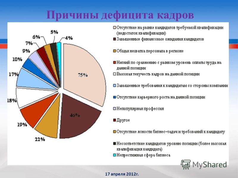 Причины дефицита кадров 17 апреля 2012г.